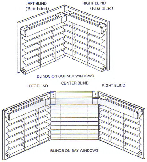 Diagram: Corner Windows, Bay Windows